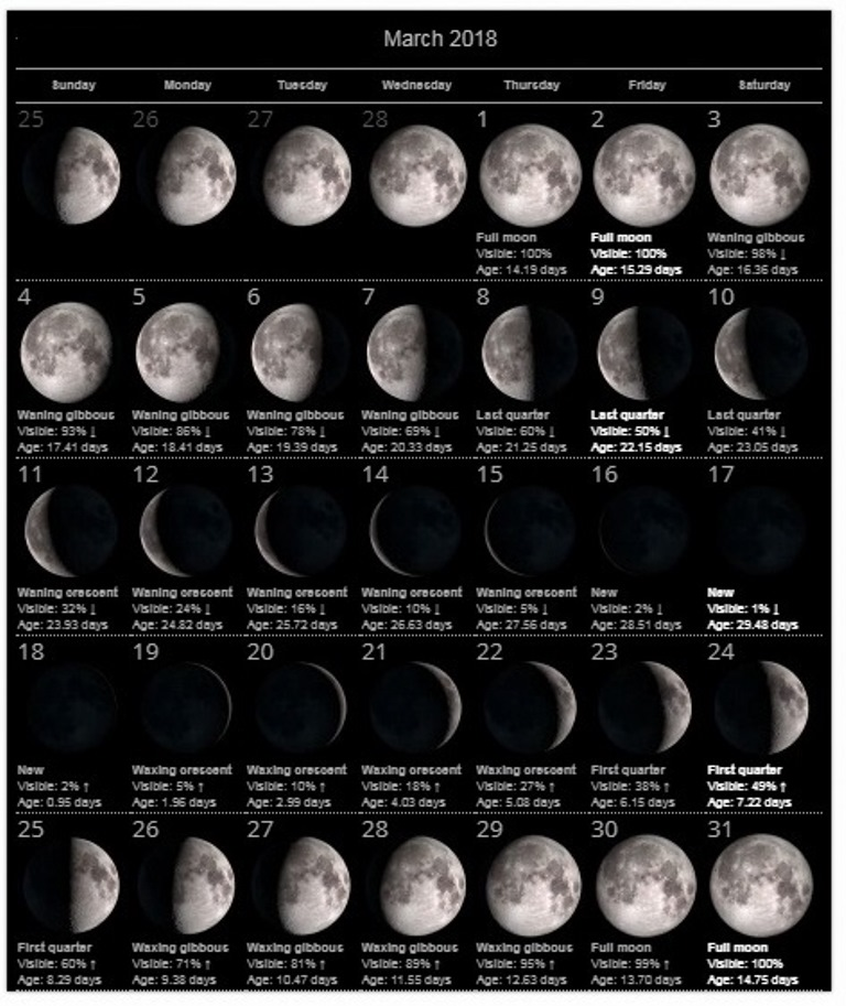Moon Calendar March 2018 Phases