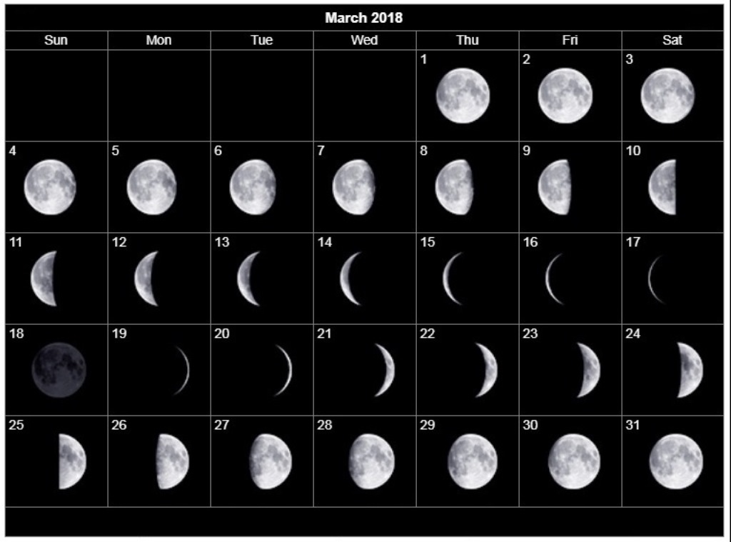 Moon Phases March 2018