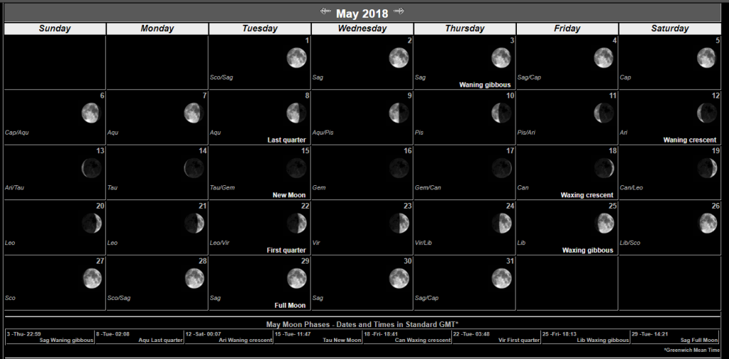 Moon Calendar May 2018 Month
