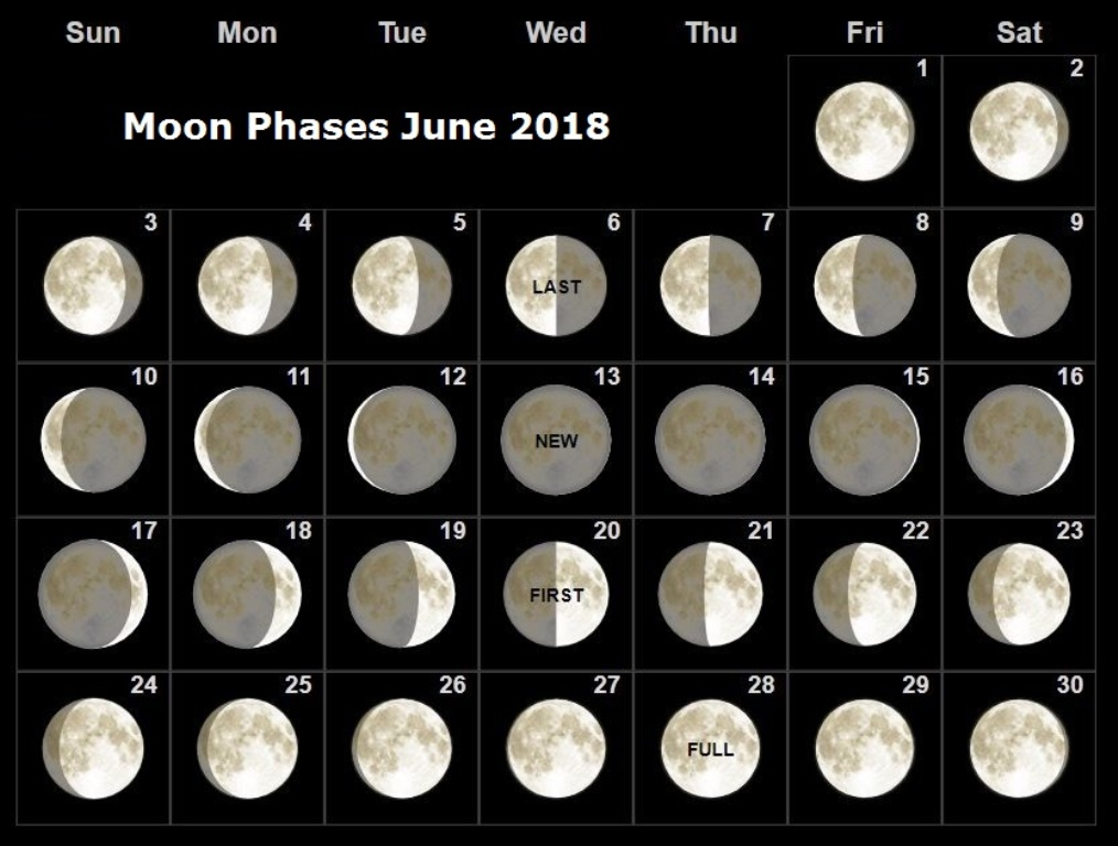 Moon Phases June 2018 Lunar