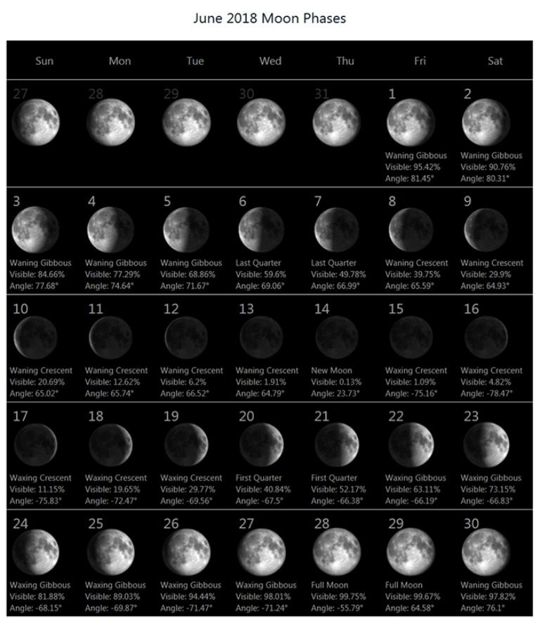 Phases of the Moon June 2018