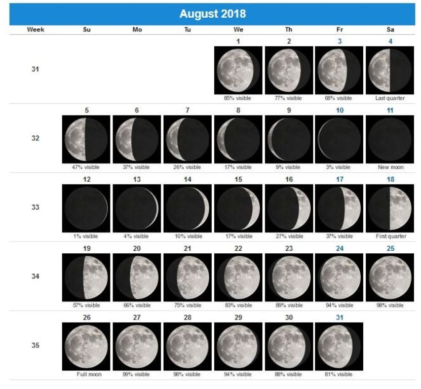 August Moon Phases 2018