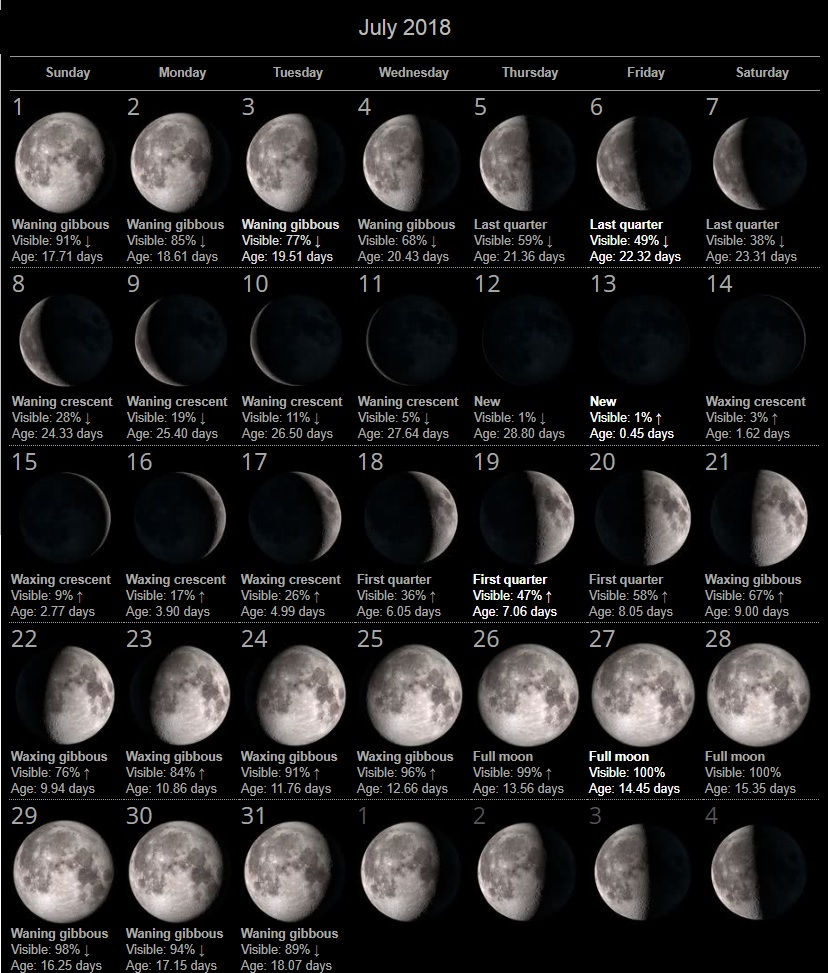 Lunar Moon Phases July 2018