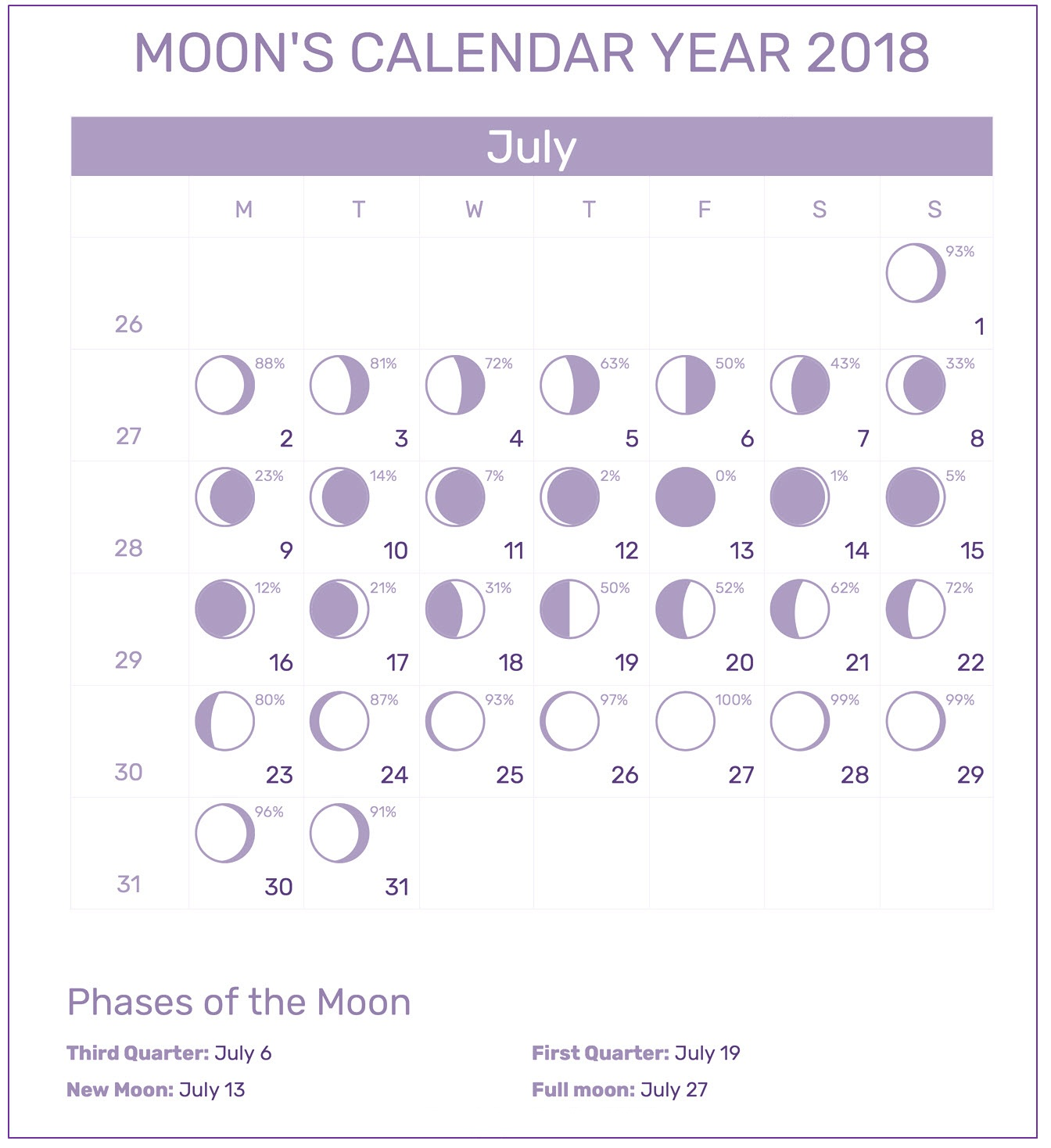 Moon Calendar For July 2018