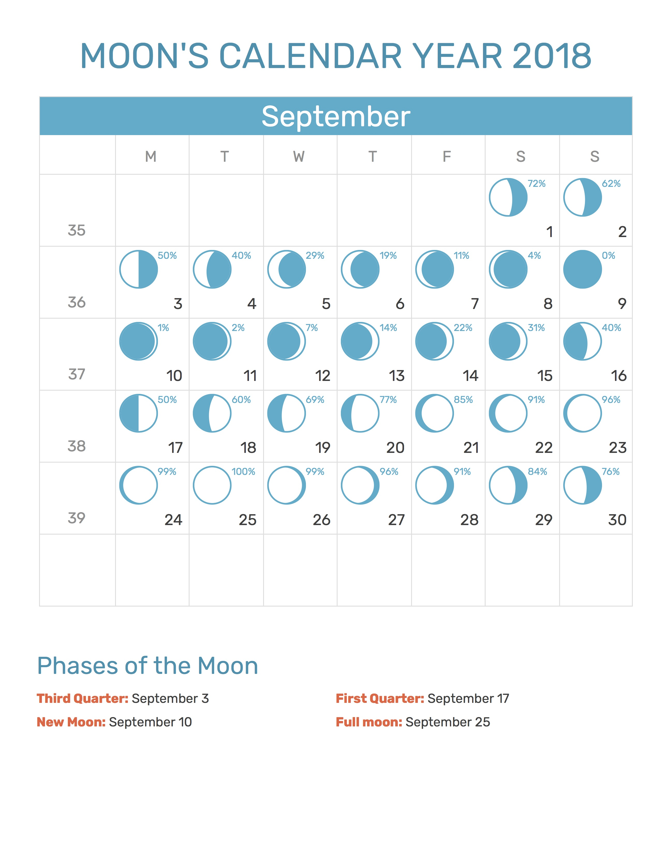 Moon Calendar For September 2018