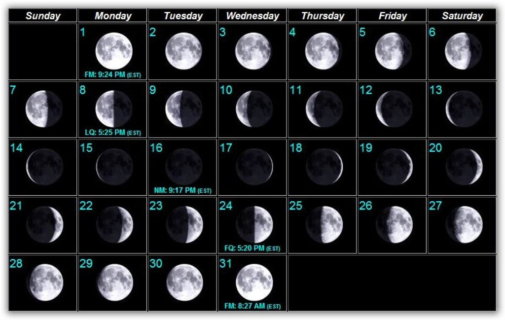Moon Phases August 2018 Eclipse