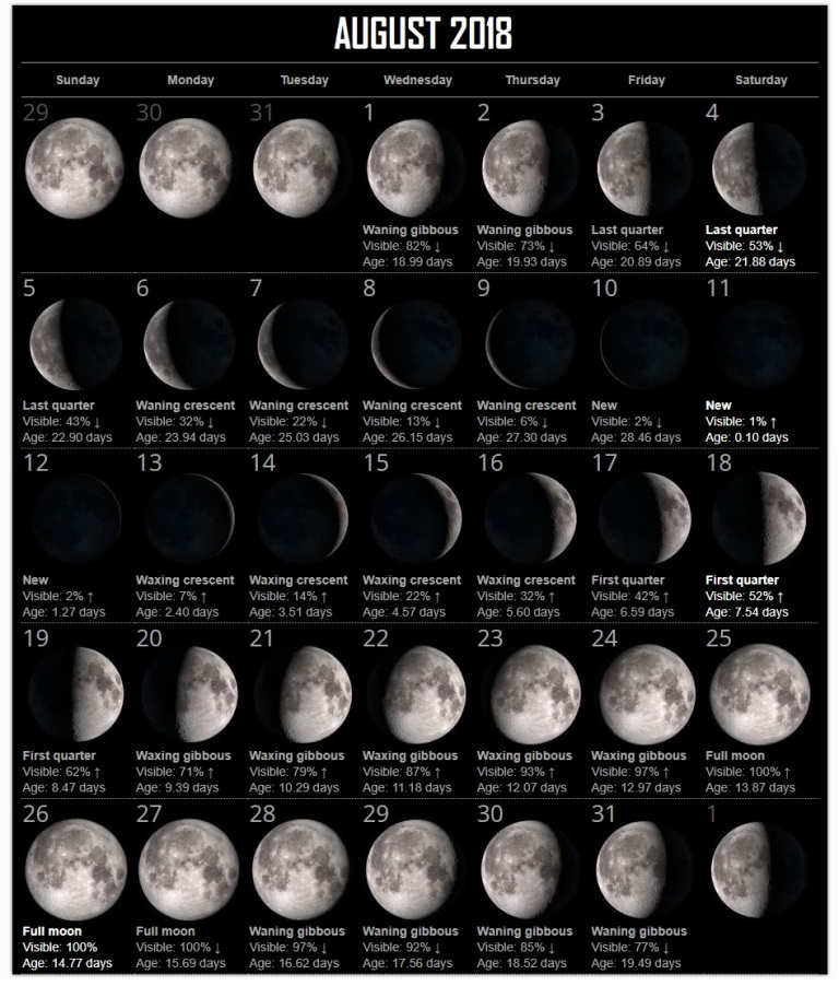 Moon Phases August Month 2018