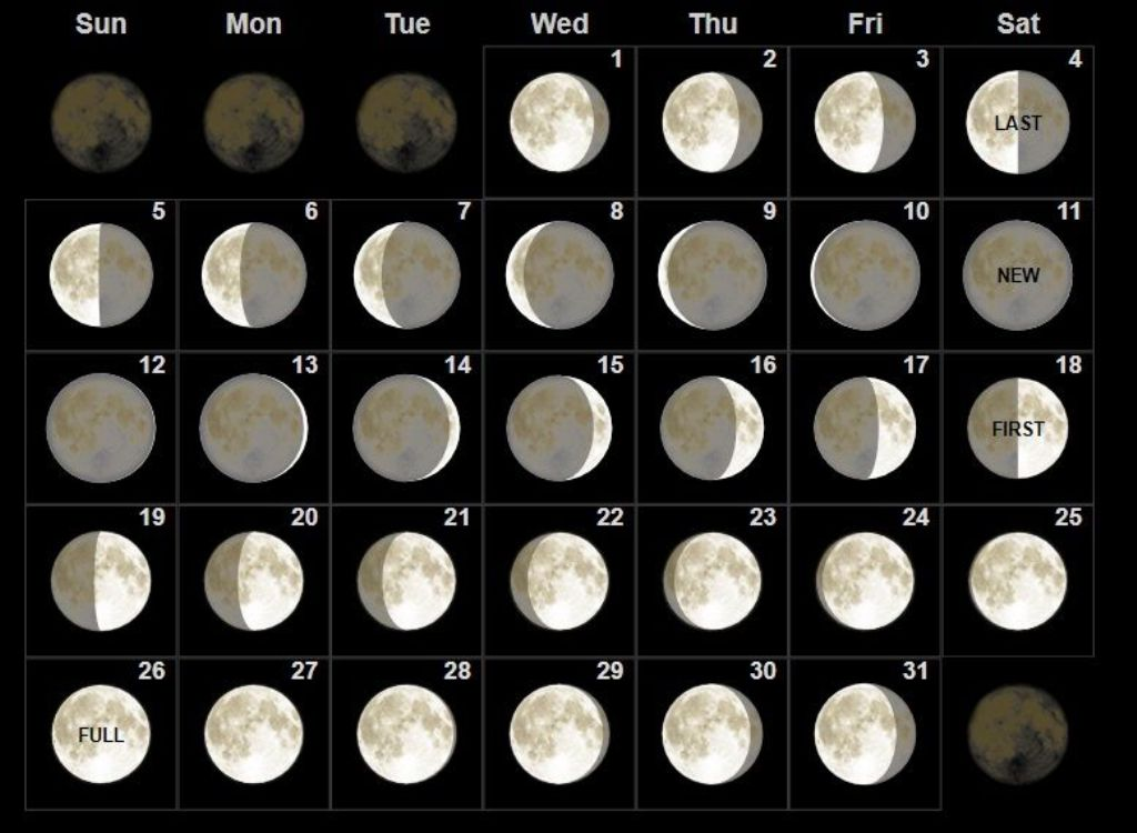 New Moon Phases August 2018