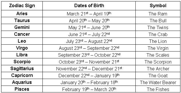 October Zodiac Sign Dates