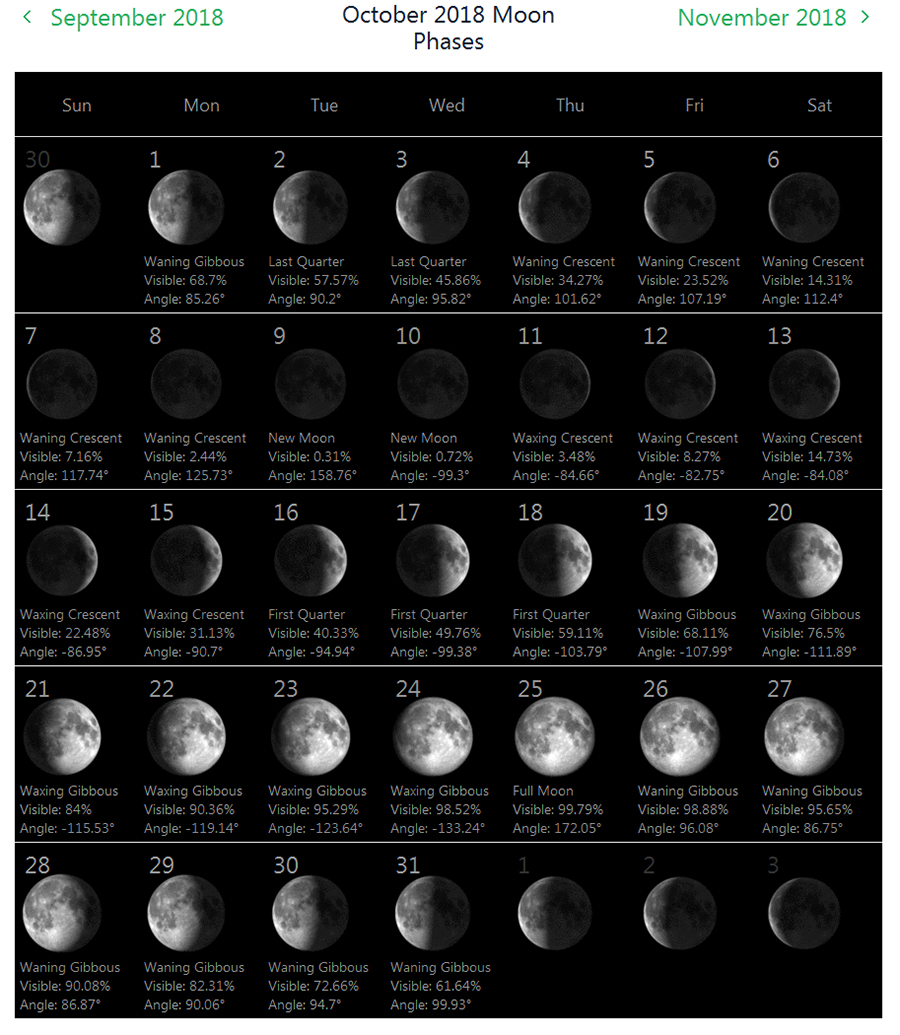 Phases of The Moon Calendar October 2018